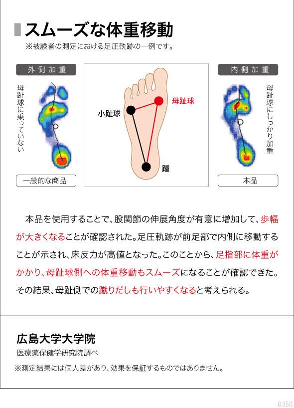スムーズな体重移動 本品を使用することで、股関節の伸展角度が有意に増加して、歩幅が大きくなることが確認された。足圧軌跡が前足部で内側に移動することが示され、床反力が高値となった。このことから、足指部に体重がかかり、母指球側への体重移動もスムーズになることが確認できた。その結果、母指側での蹴りだしも行いやすくなると考えられる。広島大学大学院 医療薬保健学研究院調べ