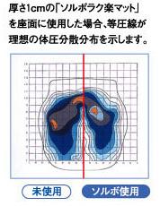 クッションの体圧分散分布