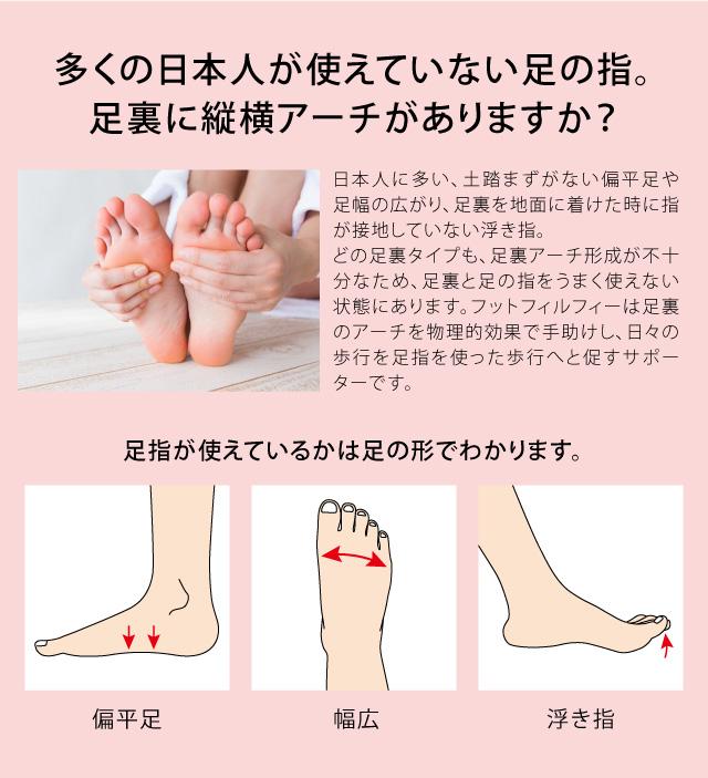 日本人に多い、土踏まずがない偏平足や足幅の広がり、足裏を地面に着けた時に指が接地していない浮き指。日々の歩行を足指を使った歩行へと促すサポーターです