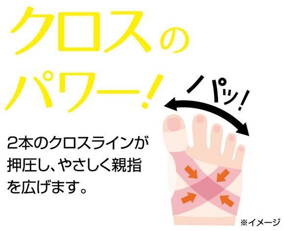 クロスのパワー!2本のクロスラインが押圧し、やさしく親指を広げます。
