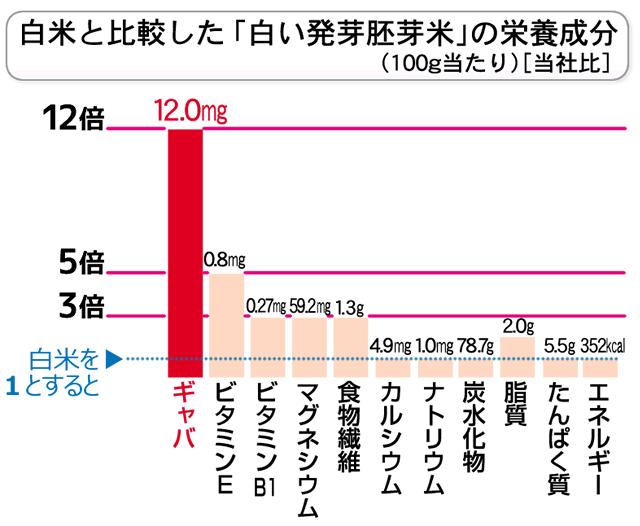 白米との栄養比較