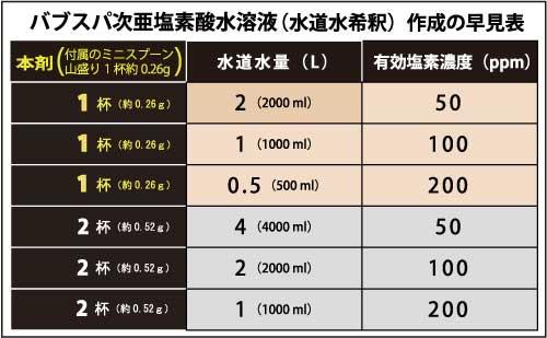 バブスパ次亜塩素酸水溶液(水道水希釈)作成の早見表