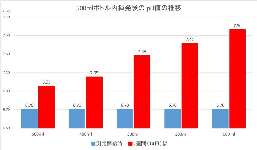 500mlペットボトル内pH値の推移のグラフ