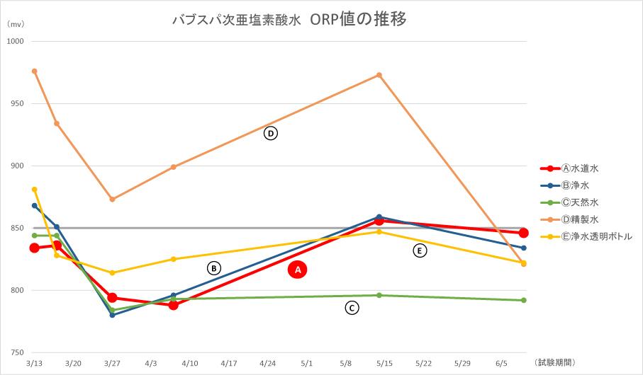 ORP値の推移