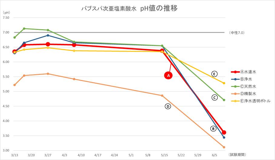 pH値の推移