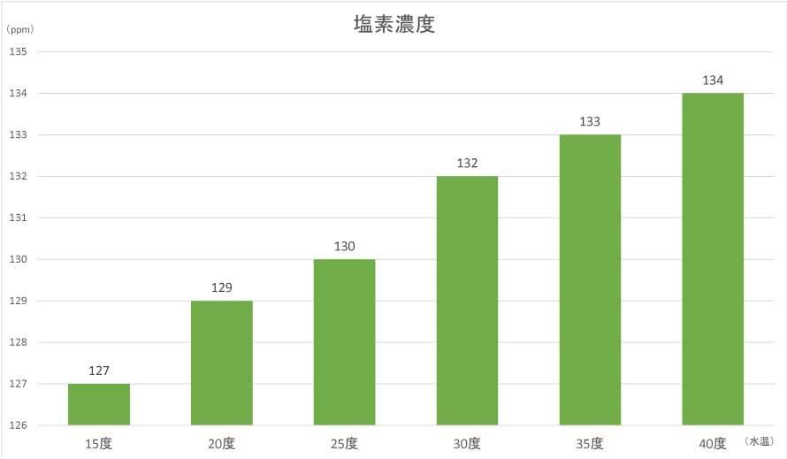 水温別塩素濃度のグラフ