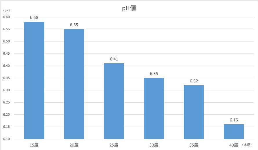 水温別pH値のグラフ