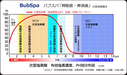 次亜塩素酸有効塩素濃度PH別分布図