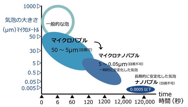 バブスパの気泡サイズ変化