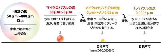 気泡サイズの比較イメージ