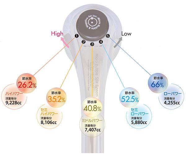 5段階のバブルパワー